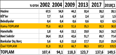 Kamu özel ayırımına göre reel borçlar (%)