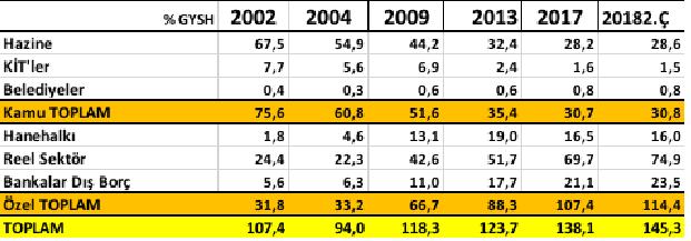 Kamu ve özel sektörün reel borç oranı (%)