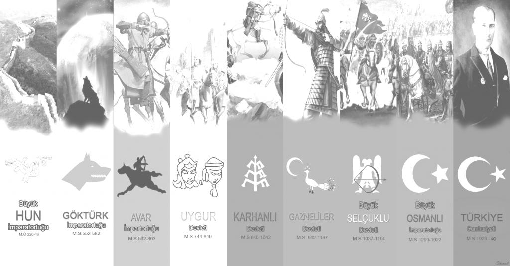 Adımız – tarihimiz – ülkemiz: Tarihimiz