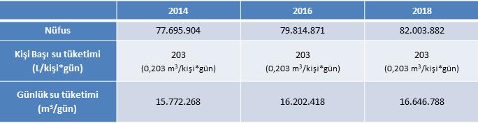 Tablo 4: 2016 ve 2018 yıllarında 203 L su tüketmiş olsaydık ne kadar su tasarruf edecektik?