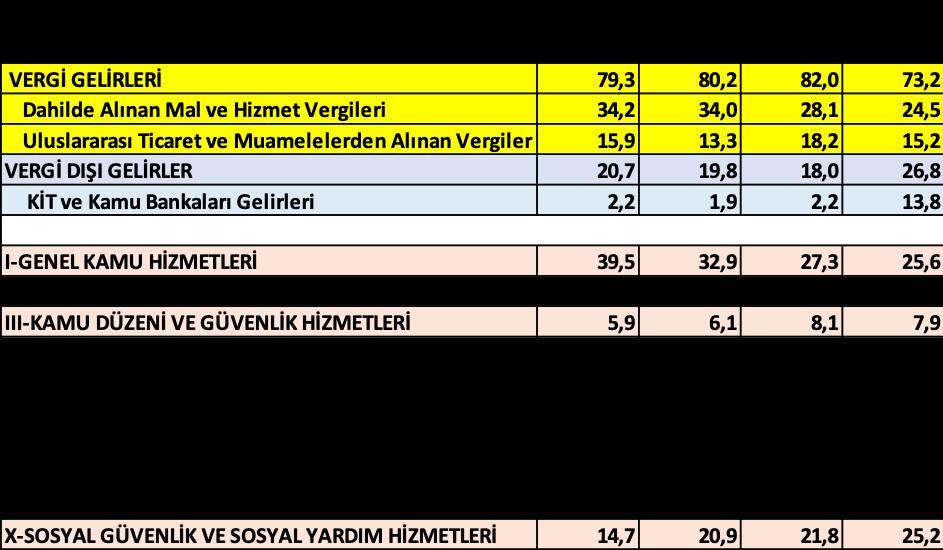Bütçenin değişen gelir ve harcama yapısının sonuçları